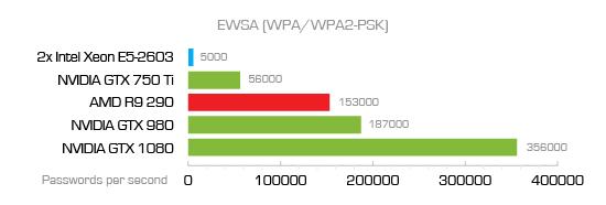 WPA2/WPA2-PSK