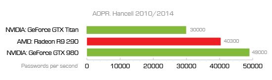 Hancell 2010/2014
