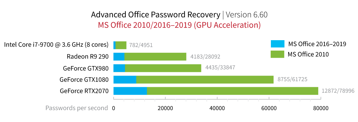Microsoft Office 2010-2016/2019