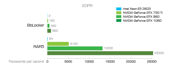 EDPR BitLocker and RAR benchmark