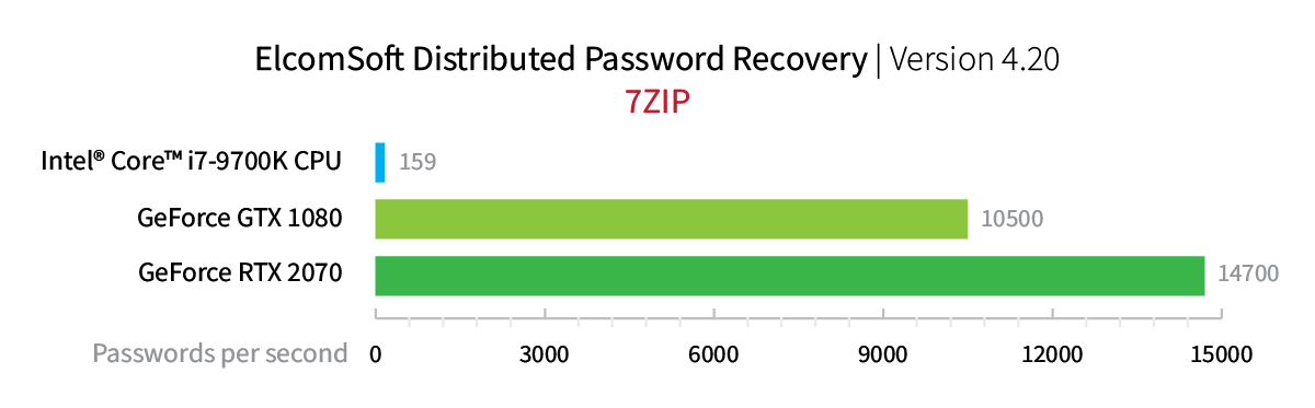Elcomsoft Distributed Password Recovery. 7Zip