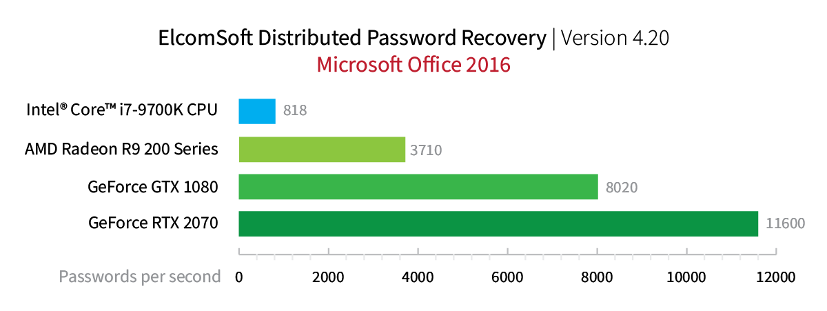 Elcomsoft Distributed Password Recovery. Microsoft Office