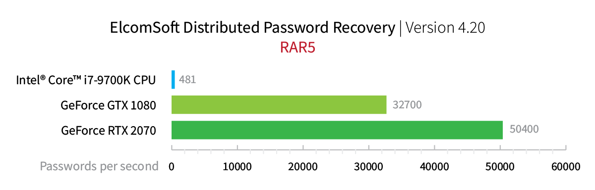 Elcomsoft Distributed Password Recovery. RAR