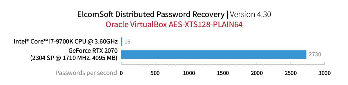 Oracle VirtualBox AES-XTS128-PLAIN64
