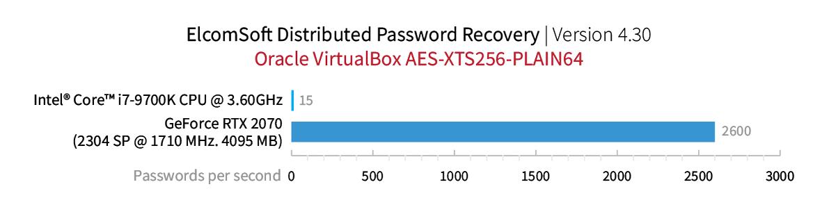 Oracle VirtualBox AES-XTS256-PLAIN64
