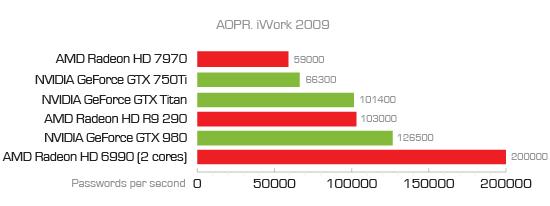 EDPR iWork 2009 benchmark